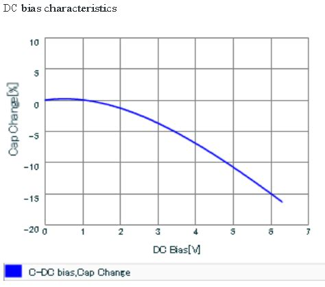 dc bias capacitor capacitor dc bias effect 28 images understanding the effect of dc bias on capacitance