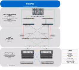 flexpod data center with vmware vsphere 5 1 cisco
