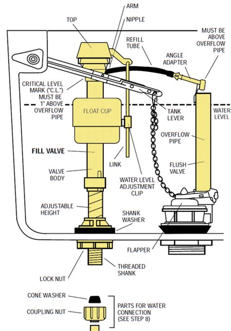 toilet tank parts diagram parts of a toilet the family handyman toilet replacement