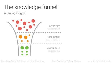 Beyond The Designers by Beyond Design Thinking The 3 Dimension Of A Design Driven