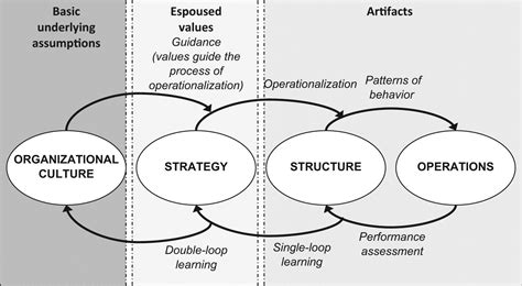organisational culture diagram structural dynamics structure