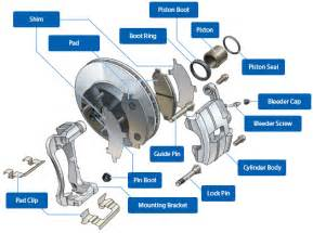 Disc Brake System Of A Car