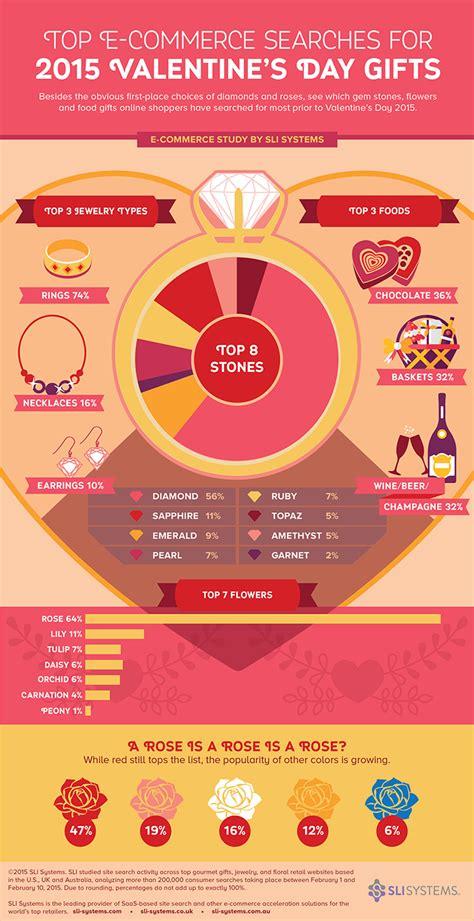 valentines day australia insights para o dia dos namorados