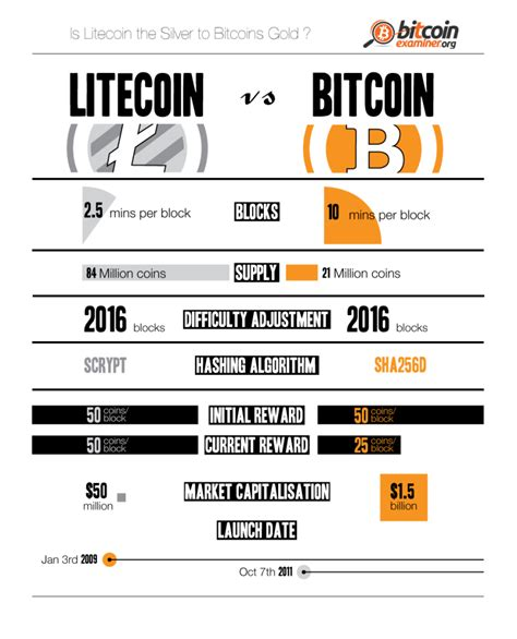 litecoin crpytocurrency guide litecoin minning books litecoin vs bitcoin top two cryptocurrencies compared