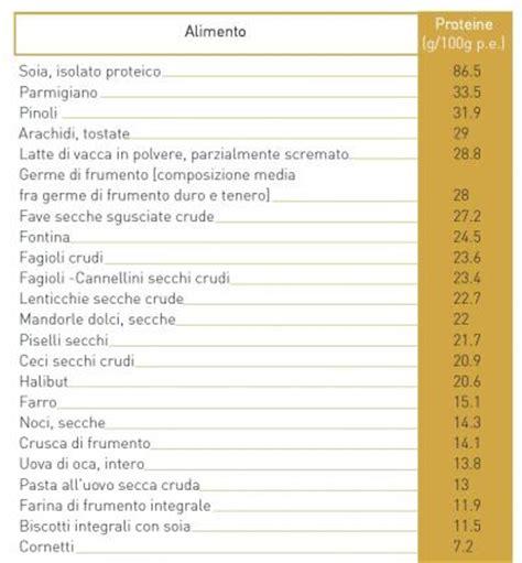 elenco alimenti ricchi di purine nutrizione da yogarunner