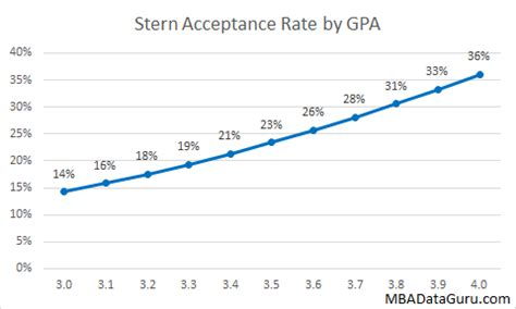 Mba Gpa Matter by Mba Data Guru Mba Admissions Data And Analytics Critical