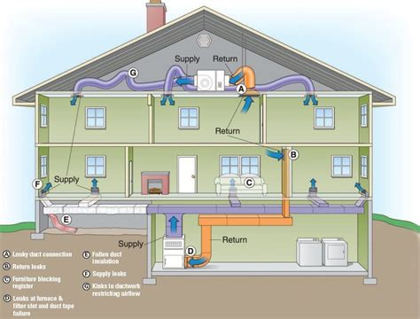 air duct leak detection diagram of house jpg