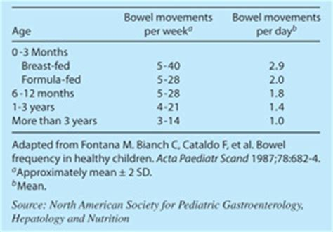 Stool Frequency In Infants by Malaysian Children Resources Constipation
