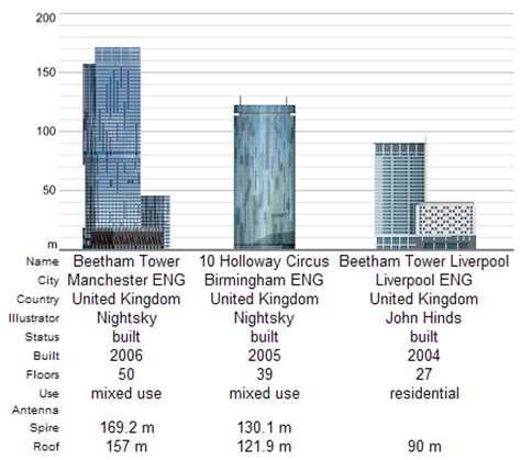 Twin Towers Floor Plans manchester beetham tower is the highest beetham tower in world