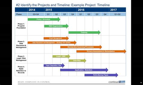 high level project timeline template creating a records management project plan