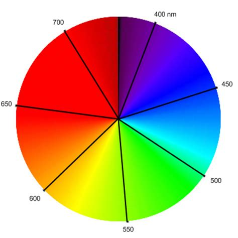 color wheel with wavelengths cojugated organic molecules