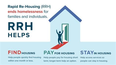 rapid re housing how to adapt rapid re housing for youth homelessness bitfocus inc