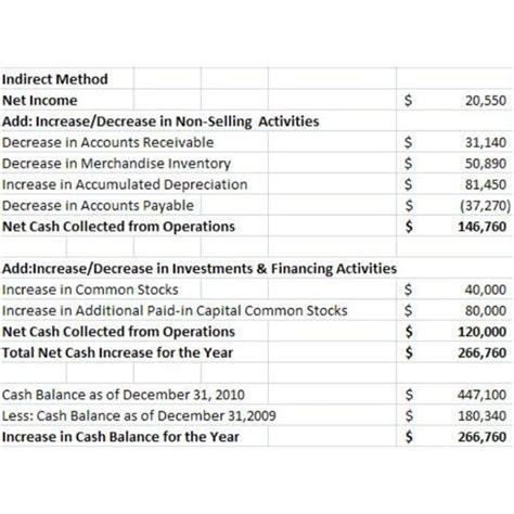 direct and indirect cash flows essay thedruge140 web fc2 com