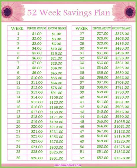 one year savings challenge 25 best ideas about 52 week savings on 52