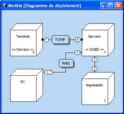 exemple diagramme de deploiement uml diagramme de d 233 ploiement pc soft documentation en ligne