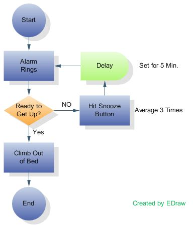 flowchart exles for students flowcharts and data flow diagrams dfds eternal