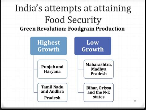 Food Security Bill In India Essay by Essay On Food Security Bill In India Docoments Ojazlink