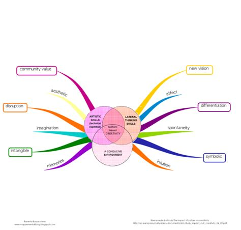 remarks on the influence of mental cultivation and mental excitement upon health classic reprint books the impact of culture on creativity mind map biggerplate
