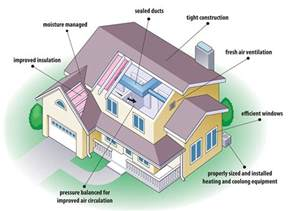 energy efficient home designs eco friendly home familly