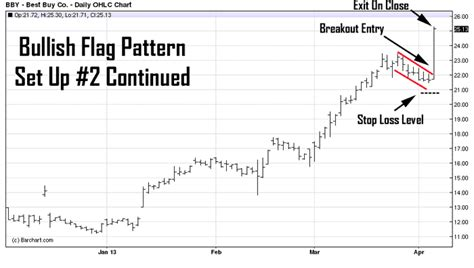 stock patterns for day trading and swing trading bfmmarkets best chart patterns for swing trading