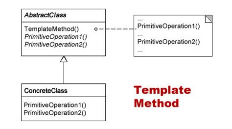design patterns template method coding insights