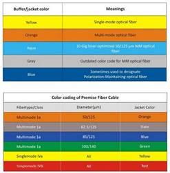 fiber optic color code fiber cable color code probrains org