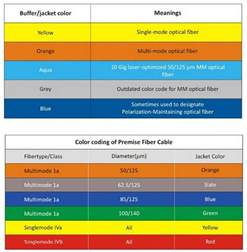 fiber color code fiber optic cable color code chart images