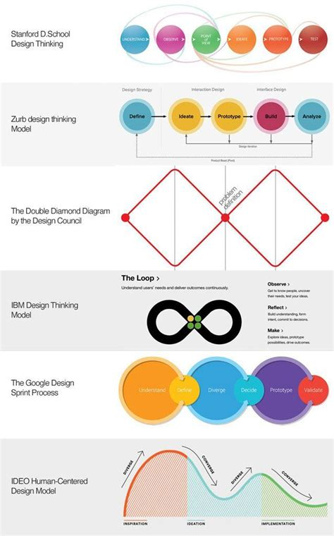 design thinking podcast 281 best design thinking images on pinterest design