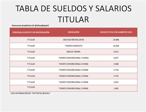 Escala De Aument En El Salario Familiar 2016 | tabla de salarios familiar 2015 tablas de sueldos y