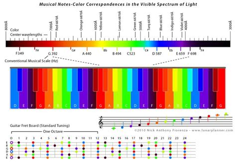 color and sound musical notes colour correspondences in the visible