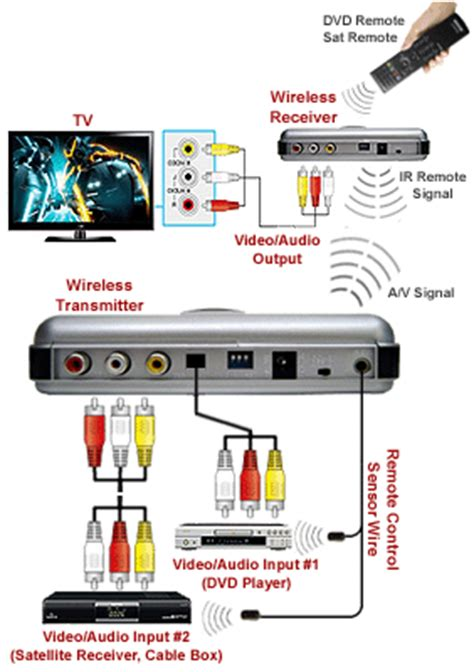 de surveillance wireless security cameras at radio