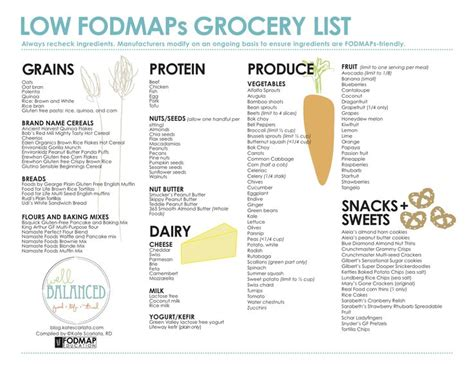 printable fodmap shopping list low fodmap grocery list health and fitness motivation