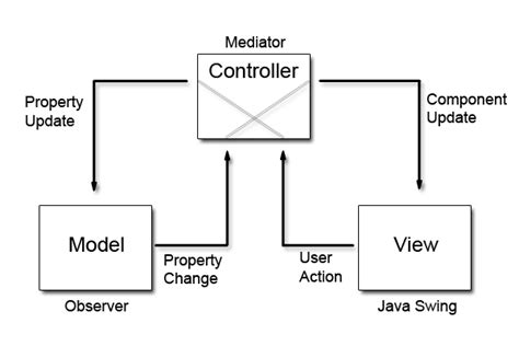 design pattern mvc adalah simple exle of mvc model view controller design