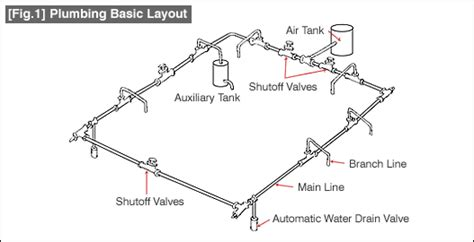 Plumbing Distribution by Low Cost Automation Tutorial Technical Tutorial Misumi