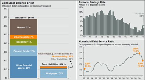consumer reports sheets mish s global economic trend analysis consumer balance sheet and consumer spending in perspective