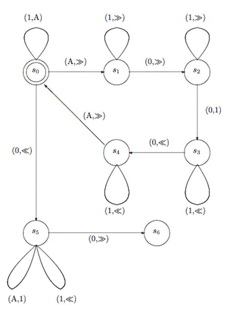 turing machine state diagram exles turing machines stanford encyclopedia of philosophy