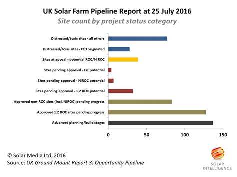 first4solar selling and installing solar panels in uk uk solar industry gets ready for final roc solar farm push