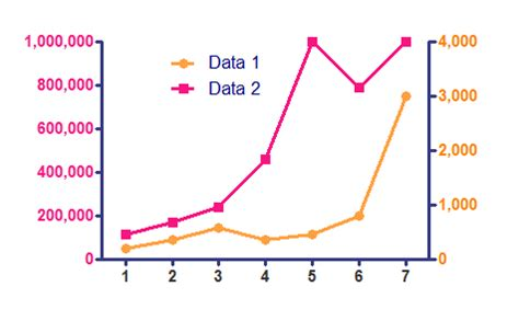 how to make a graph with axes with graph tip how do i make a second y axis and assign