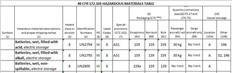49 cfr hazmat table packaging batteries for transportation 49 cfr 173