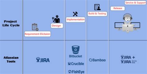 bamboo workflow auto transition of jira issues with bamboo build results