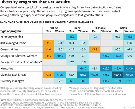 Mba Multicultural Recruiting Manag by Why Diversity Programs Fail