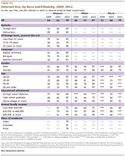 Demographics Table appendix a demographic tables pew research center