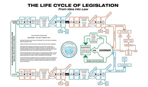 California Legislative Calendar Process Clerk Assembly Ca Gov
