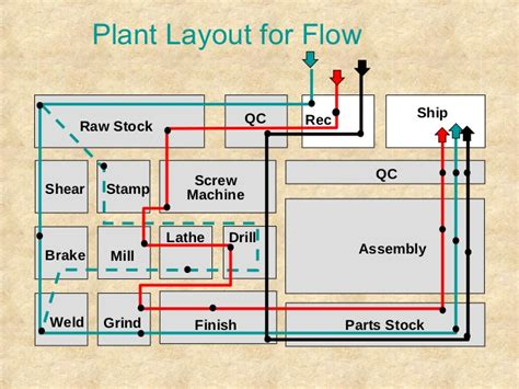 lean layout exles 16 lean manufacturing