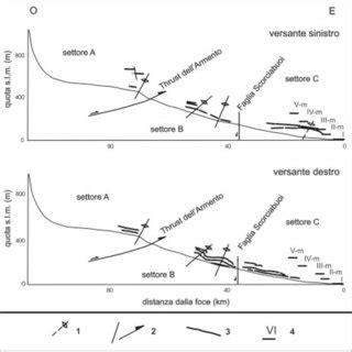 terrazzi fluviali pdf analisi morfotettonica ed evoluzione quaternaria