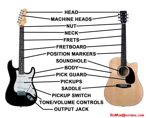 parts of the guitar a guitarist s playground