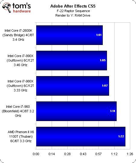 adobe premiere pro quad core benchmark results content creation the intel core i7