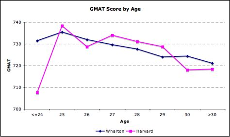 Harvard Mba Age Range by Harvard Vs Wharton How Does Age Affect Acceptance Rates