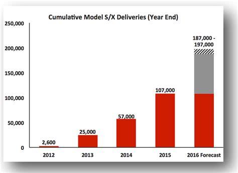 Tesla Sales Tesla Releases Quarter 1 2016 Model S X Delivery