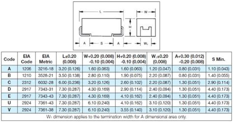 electrolytic capacitor package size chart tajb476k006rnj smd 47uf 6 3v chip avx 476 tantalum capacitor view 476 tantalum capacitor avx